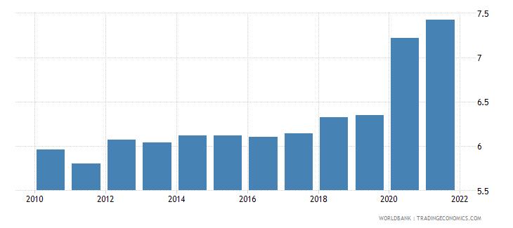 Chile Death Rate Crude Per 1 000 People