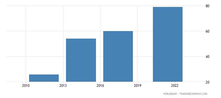 chile debit card percent age 15 wb data