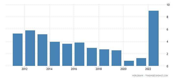 chile deposit interest rate percent wb data