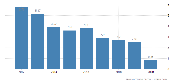 Deposit Interest Rate in Chile
