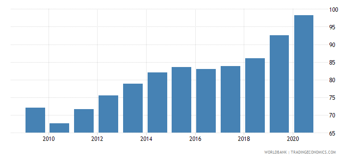 chile deposit money banks assets to gdp percent wb data