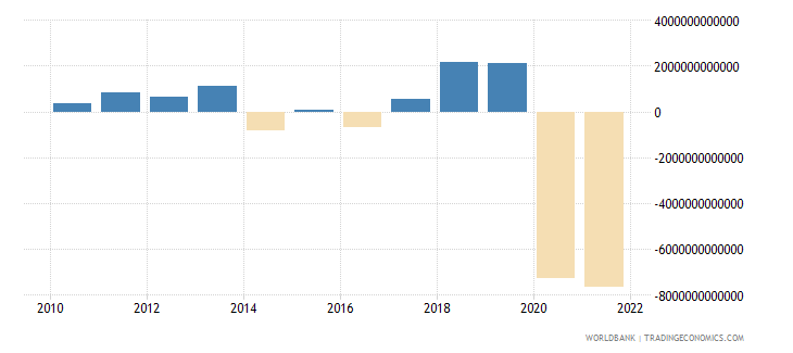 chile discrepancy in expenditure estimate of gdp constant lcu wb data
