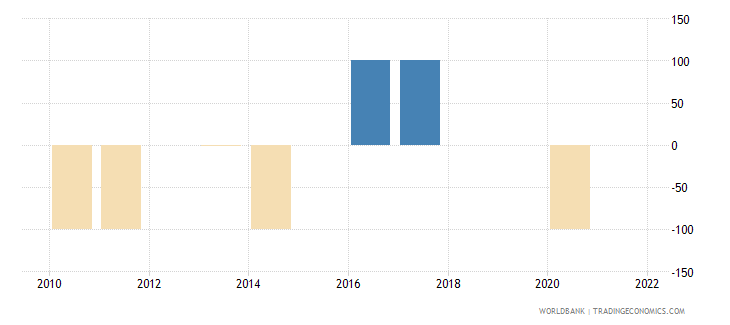chile discrepancy in expenditure estimate of gdp current lcu wb data