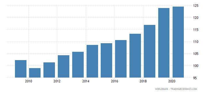 chile domestic credit to private sector percent of gdp gfd wb data