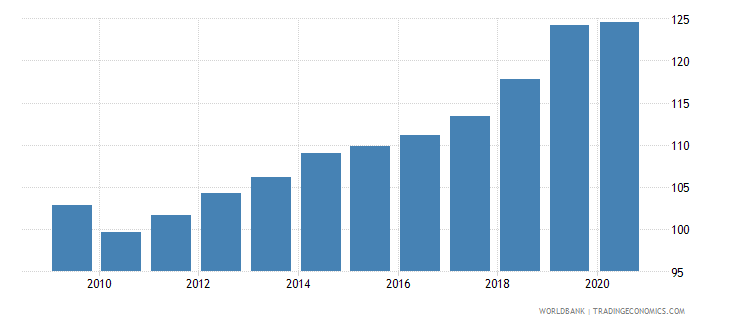 chile domestic credit to private sector percent of gdp wb data