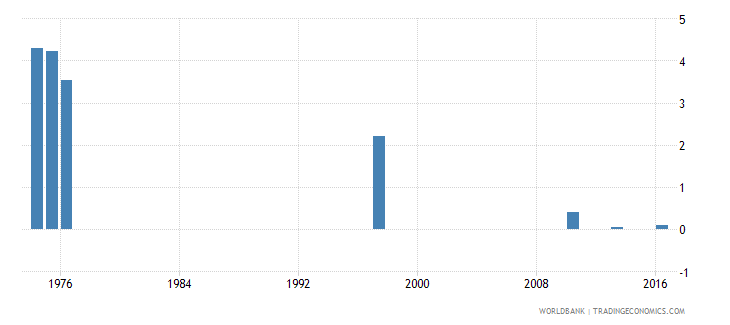 chile drop out rate from grade 3 of primary education female percent wb data