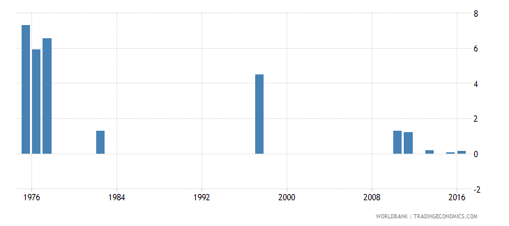 chile drop out rate from grade 4 of primary education male percent wb data