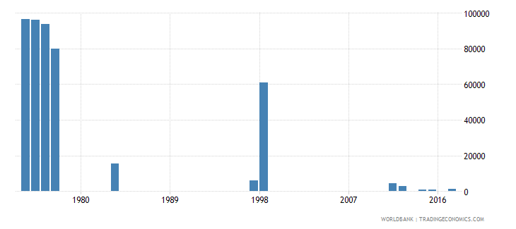 chile early school leavers from primary education both sexes number wb data