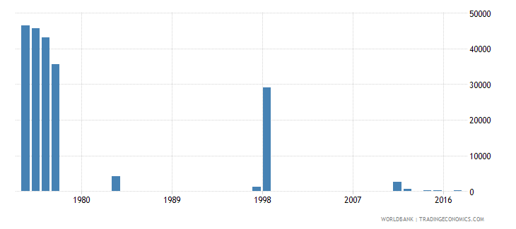 chile early school leavers from primary education female number wb data