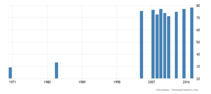 chile educational attainment at least completed lower secondary population 25 female percent cumulative wb data