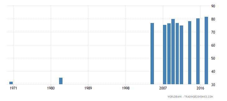 chile educational attainment at least completed lower secondary population 25 male percent cumulative wb data