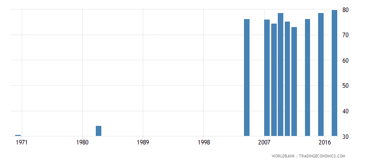 chile educational attainment at least completed lower secondary population 25 total percent cumulative wb data