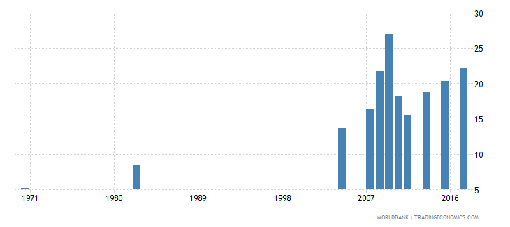 chile educational attainment at least completed post secondary population 25 male percent cumulative wb data