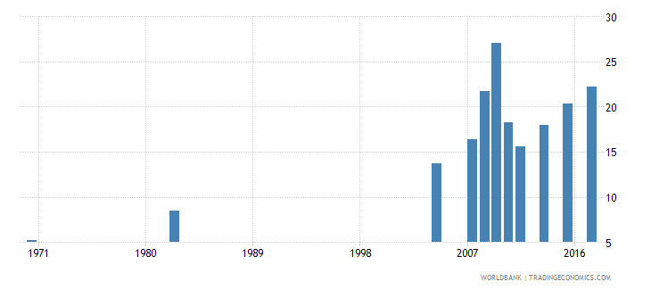 chile educational attainment at least completed short cycle tertiary population 25 male percent cumulative wb data