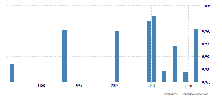 chile elderly literacy rate population 65 years gender parity index gpi wb data