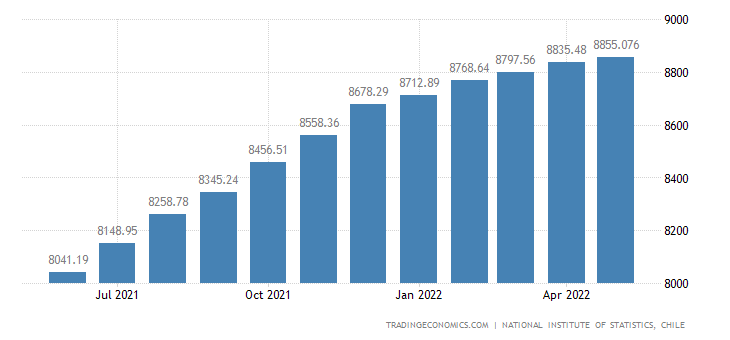 Chile Employed Persons