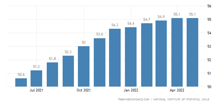 Chile Employment Rate