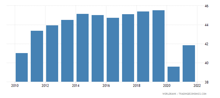 chile employment to population ratio 15 female percent national estimate wb data