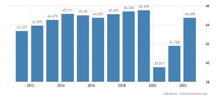 chile employment to population ratio 15 plus  female percent wb data
