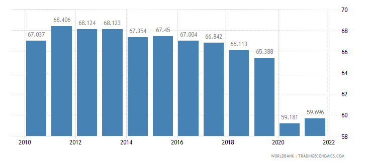 chile employment to population ratio 15 plus  male percent wb data
