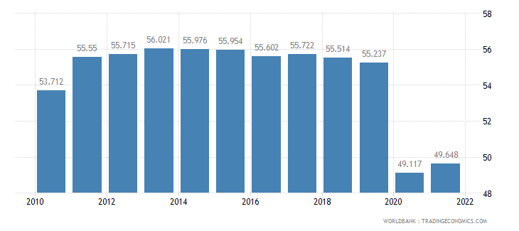 chile employment to population ratio 15 plus  total percent wb data