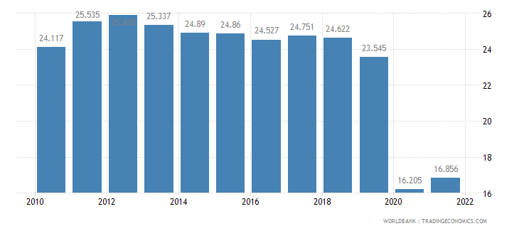 chile employment to population ratio ages 15 24 female percent wb data