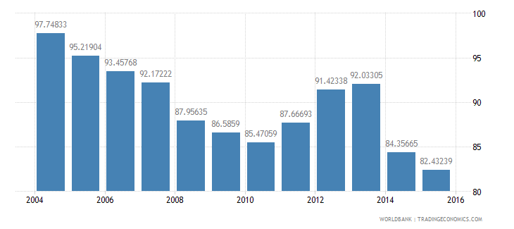 chile energy use kg of oil equivalent per dollar1 000 gdp constant 2005 ppp wb data