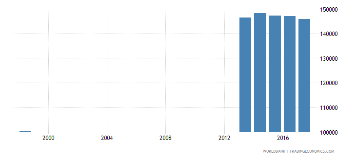 chile enrolment in lower secondary education private institutions female number wb data