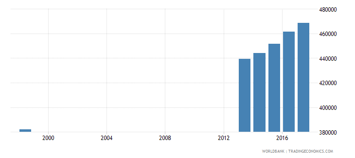 chile enrolment in primary education private institutions female number wb data