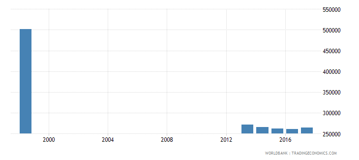 chile enrolment in primary education public institutions female number wb data