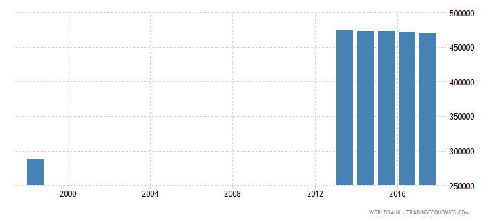 chile enrolment in secondary education private institutions female number wb data