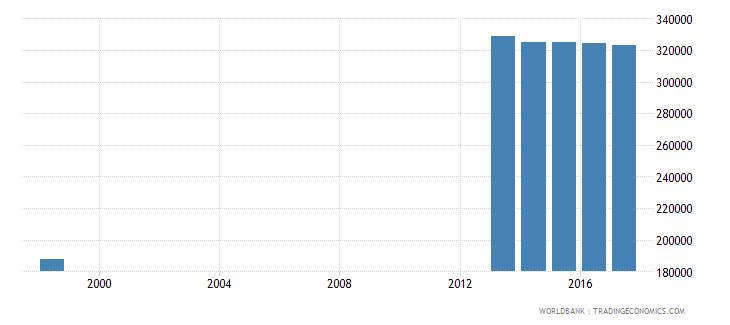 chile enrolment in upper secondary education private institutions female number wb data