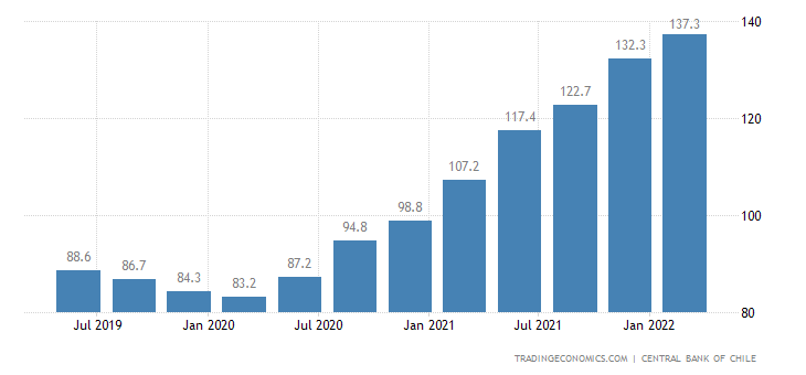 Chile Export Prices