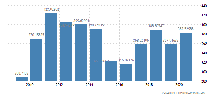 chile export value index 2000  100 wb data
