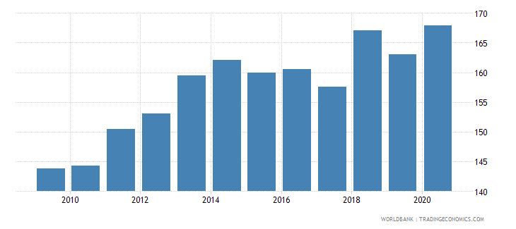 chile export volume index 2000  100 wb data