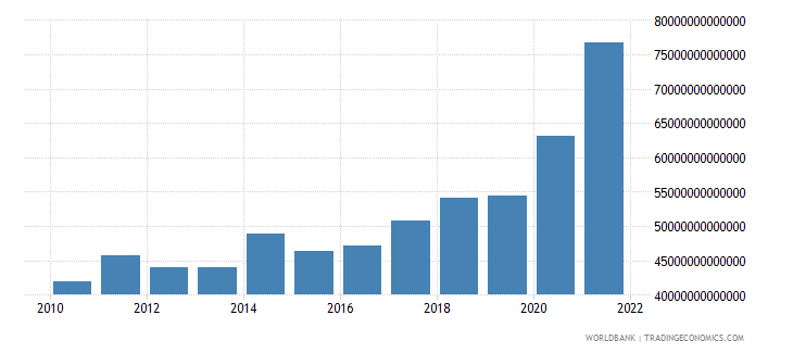 chile exports as a capacity to import constant lcu wb data