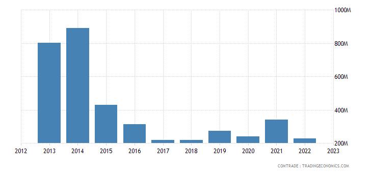 chile exports australia