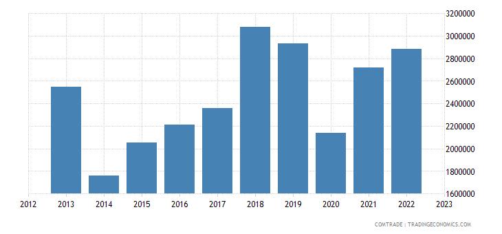 chile exports barbados