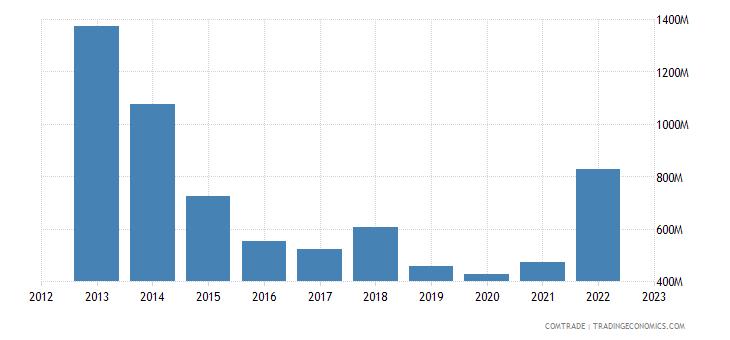 chile exports belgium