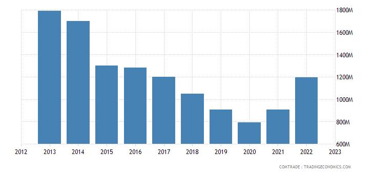 chile exports bolivia