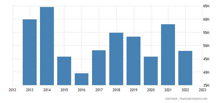 chile exports brazil plastics