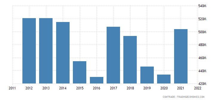 chile exports ecuador