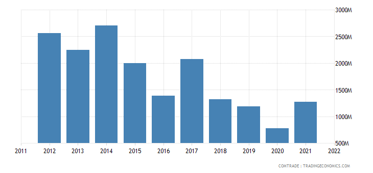 chile exports india