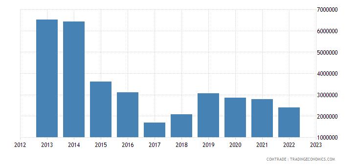 chile exports libya