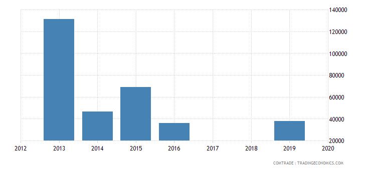 chile exports madagascar