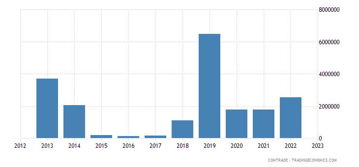 chile exports mauritania