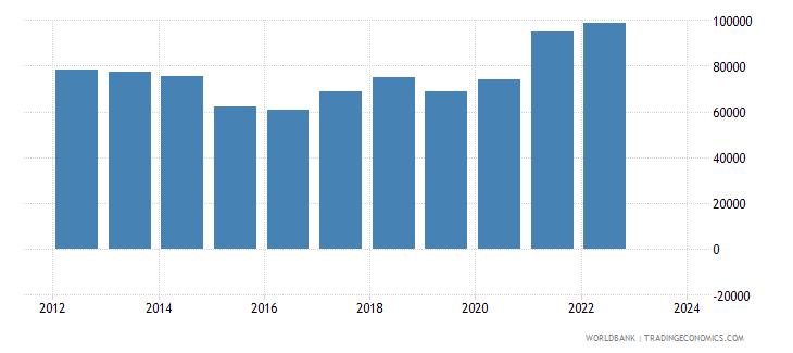 chile exports merchandise customs current us$ millions seas adj  wb data