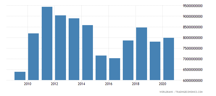 chile exports of goods and services bop us dollar wb data