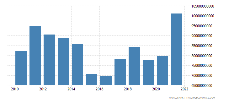 chile exports of goods and services us dollar wb data