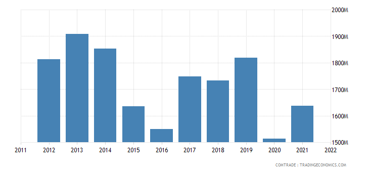 chile exports peru